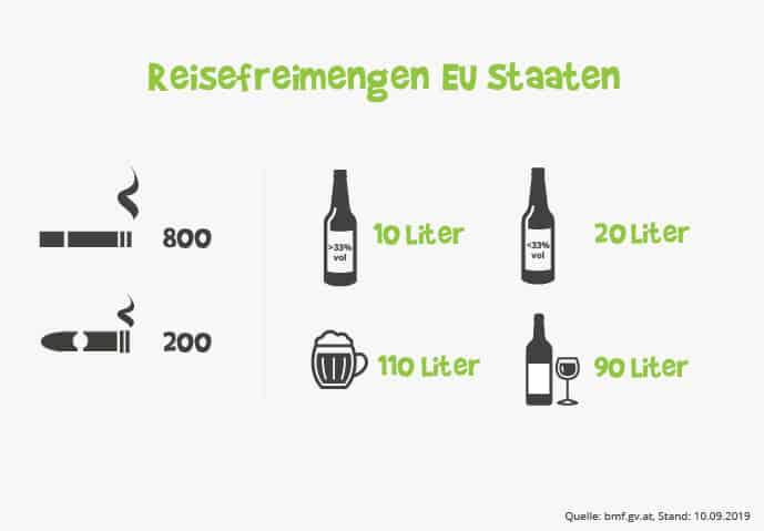 Reisefreimenge EU