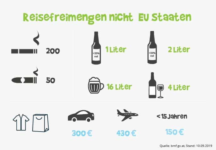 Reisefreimene nicht EU