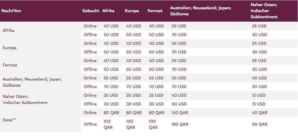 Qatar Airways Übergepäck