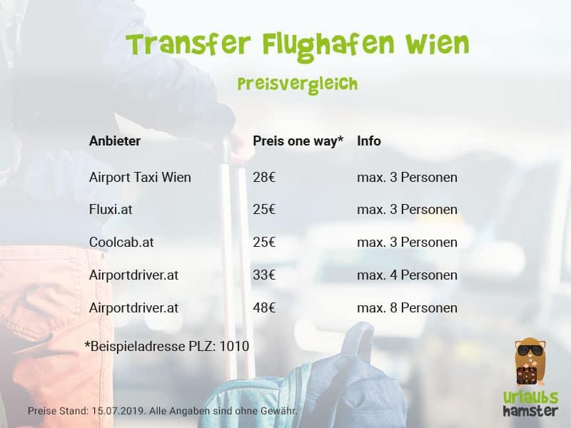 Transfer Flughafen wien