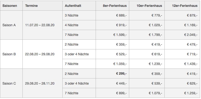 Alpenpark Turracher Höhe Reisezeiten